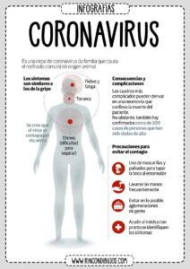 Consecuancias del Coronavirus