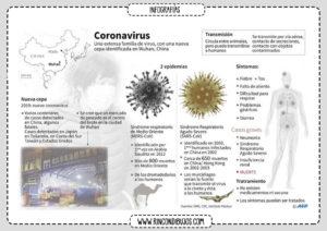 Coronavirus China Virus