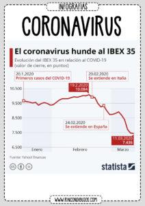 Coronavirus y Bolsa Economia
