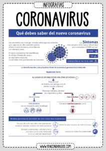 Informacion Importante del Coronavirus