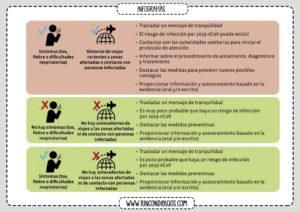 Los Sintomas del Coronavirus Recomendaciones