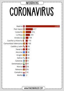 Numero de contgiados Coronavirus España