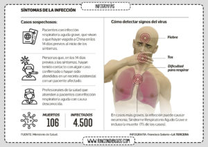 Sintomas Infeccion Coronavirus
