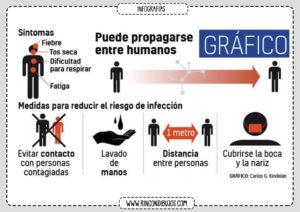 Sintomas Principales Coronavirus